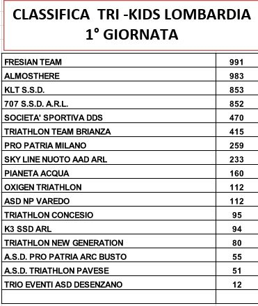 CLASSIFICA TRI KIDS LOMBARDIA SOCIETA PRIMA TAPPA